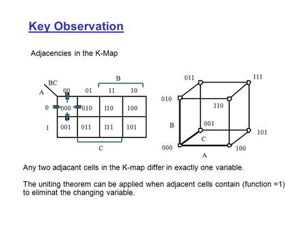 Key Observation Adjacencies in the K-Map