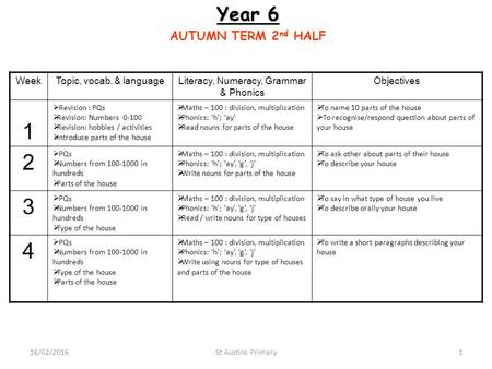 Year 6 AUTUMN TERM 2 nd HALF WeekTopic, vocab. & languageLiteracy, Numeracy, Grammar & Phonics Objectives 1  Revision : PQs  Revision: Numbers 0-100.