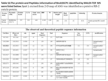 The observed and theoretical peptide sequence information Cal.MassObserved. Mass ±da±ppmStart Sequence EndSequenceIon Score C.I%modification 945.5403945.5346-0.0057-6144151FLPVNEK.