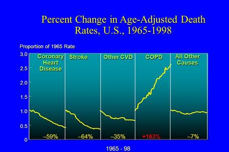 Percent Change in Age-Adjusted Death Rates, U.S., 1965-1998 0 0 0.5 1.0 1.5 2.0 2.5 3.0 Proportion of 1965 Rate 1965 - 98 –59% –64% –35% +163% –7% Coronary.