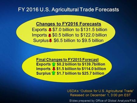FY 2016 U.S. Agricultural Trade Forecasts Changes to FY2016 Forecasts Exports $7.0 billion to $131.5 billion Imports $0.5 billion to $122.0 billion Surplus.