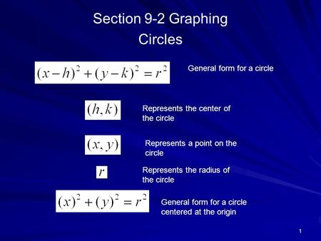 Section 9-2 Graphing Circles 1 General form for a circle Represents the center of the circle Represents a point on the circle Represents the radius of.