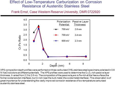 Effect of Low-Temperature Carburization on Corrosion Resistance of Austenitic Stainless Steel Frank Ernst, Case Western Reserve University, DMR 0722920.
