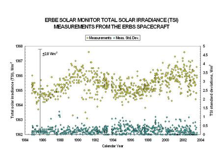 10.7-CM SOLAR RADIO FLUX IS A PROXY FOR LONG-TERM, TSI BRIGHTENING - ATTRIBUTED TO FACULAE. PHOTOMETRIC SUNSPOT INDEX [PSI] IS THE BEST PROXY FOR SHORT-TERM,