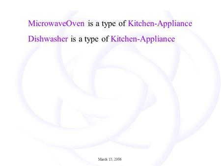 March 15, 20061 2 July 2005 MicrowaveOven is a type of Kitchen-Appliance Dishwasher is a type of Kitchen-Appliance.