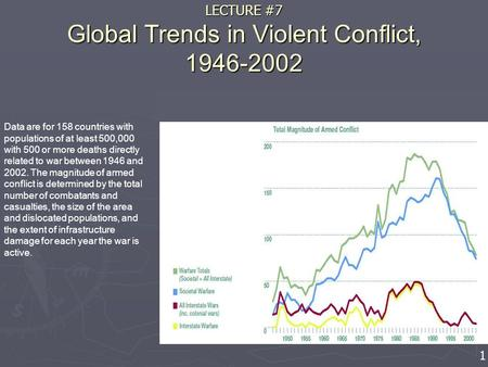 LECTURE #7 Global Trends in Violent Conflict, 1946-2002 Data are for 158 countries with populations of at least 500,000 with 500 or more deaths directly.
