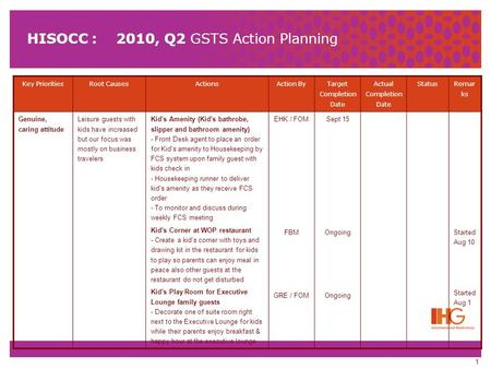 1 HISOCC : 2010, Q2 GSTS Action Planning Key PrioritiesRoot CausesActionsAction By Target Completion Date Actual Completion Date Status Remar ks Genuine,