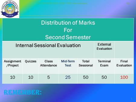 Distribution of Marks For Second Semester Internal Sessional Evaluation External Evaluation Assignment /Project QuizzesClass Attendance Mid-Term Test Total.