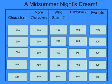 Characters More Characters Who Said It? Shakespeare Events A Midsummer Night's Dream! 100 200 300 400 500 100 200 300 400 500 100 200 300 400 500 100 200.