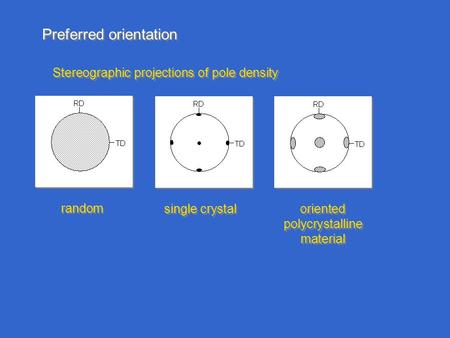 Preferred orientation Stereographic projections of pole density random single crystal oriented polycrystalline material.