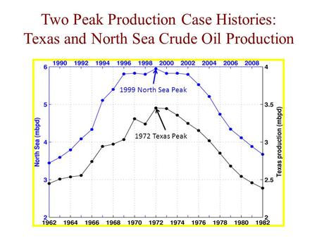 Two Peak Production Case Histories: Texas and North Sea Crude Oil Production 1999 North Sea Peak 1972 Texas Peak.