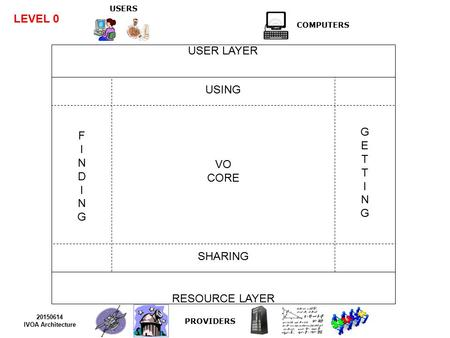 USERS COMPUTERS USER LAYER RESOURCE LAYER USING SHARING VO CORE PROVIDERS 20150614 IVOA Architecture GETTINGGETTING FINDINGFINDING LEVEL 0.