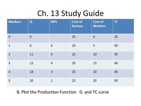 Ch. 13 Study Guide WorkersQMPLCost of Factory Cost of Workers TC 00250 166 530 2115251035 3154251540 4183252045 520225 50 B. Plot the Production Function.