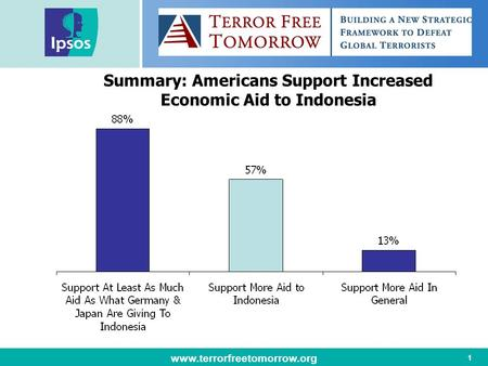 Www.terrorfreetomorrow.org 1 Summary: Americans Support Increased Economic Aid to Indonesia.