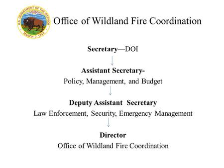 Office of Wildland Fire Coordination Secretary—DOI Assistant Secretary- Policy, Management, and Budget Deputy Assistant Secretary Law Enforcement, Security,