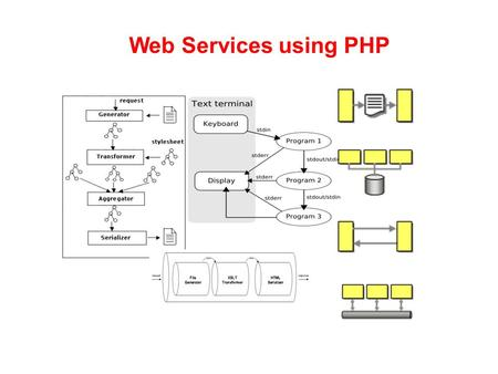 Web Services using PHP. web services (recap) Web services today are frequently just Application Programming Interfaces (API) or web APIs that can be accessed.