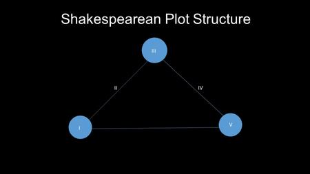 Shakespearean Plot Structure