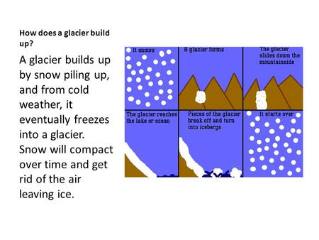 How does a glacier build up? A glacier builds up by snow piling up, and from cold weather, it eventually freezes into a glacier. Snow will compact over.