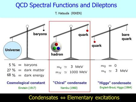 "Cosmological constant Einstein (1917) Universe baryons 5 27 68 ""Higgs"" condensate Englert-Brout, Higgs (1964) bare quark 3 ""Chiral"" condensate Nambu (1960)"