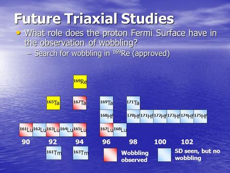 169 Re Future Triaxial Studies What role does the proton Fermi Surface have in the observation of wobbling? What role does the proton Fermi Surface have.