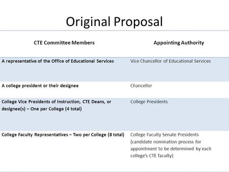 CTE Committee Members Appointing Authority A representative of the Office of Educational Services Vice Chancellor of Educational Services A college president.