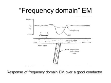 """Frequency domain"" EM Response of frequency domain EM over a good conductor."