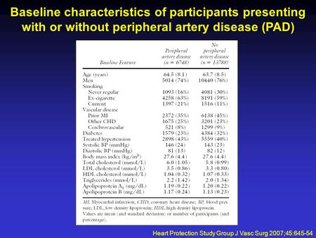 Baseline characteristics of participants presenting with or without peripheral artery disease (PAD) Heart Protection Study Group J Vasc Surg 2007;45:645-54.