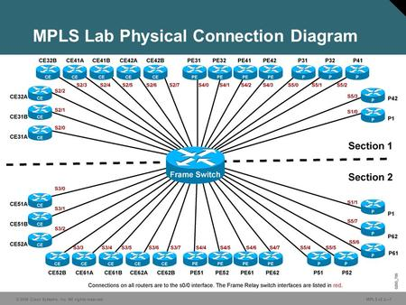 © 2006 Cisco Systems, Inc. All rights reserved. MPLS v2.2—1 MPLS Lab Physical Connection Diagram.