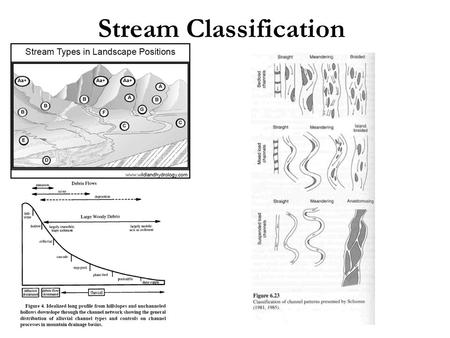 Stream Classification. What factors affect stream morphology? Width Depth Slope Velocity Discharge Flow resistance Sediment size Sediment load Leopold.