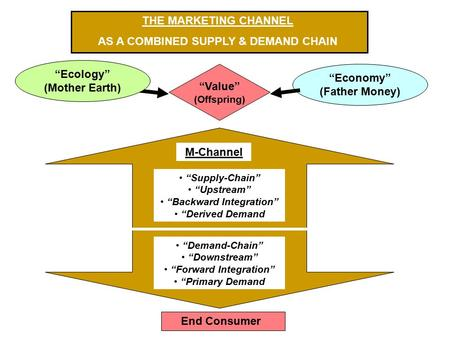"""Economy"" (Father Money) ""Ecology"" (Mother Earth) ""Value"" (Offspring) M-Channel ""Supply-Chain"" ""Upstream"" ""Backward Integration"" ""Derived Demand ""Demand-Chain"""
