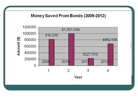 2009 Summary 18 total bonds of $5,000 each of liability Coverage FY 2011 Annual Cost per Offender is $46,387 X 18=$819,036 saved from not having to.