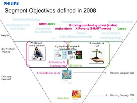 Confidential Segment Objectives defined in 2008 1 Insights Well Being & Store Experience Concepts Explored Lighting More Complex  Simplifying Lighting.
