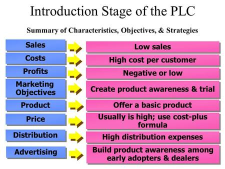 Low sales High cost per customer Negative or low Create product awareness & trial Offer a basic product Usually is high; use cost-plus formula High distribution.