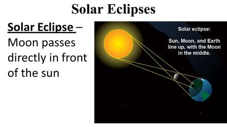 Solar Eclipses Solar Eclipse – Moon passes directly in front of the sun.