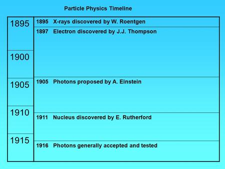 Particle Physics Timeline 1895 X-rays discovered by W. Roentgen 1897 Electron discovered by J.J. Thompson 1905 Photons proposed by A. Einstein 1911 Nucleus.