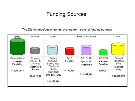 Funding Sources The District receives ongoing revenue from several funding sources General Fund Greatest Flexibility $76,347,543 Ongoing Federal Title.