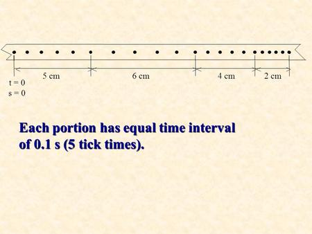 5 cm6 cm4 cm2 cm <>>><><< t = 0 s = 0 Each portion has equal time interval of 0.1 s (5 tick times).