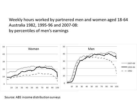 WomenMen Weekly hours worked by partnered men and women aged 18-64 Australia 1982, 1995-96 and 2007-08: by percentiles of men's earnings Source: ABS income.