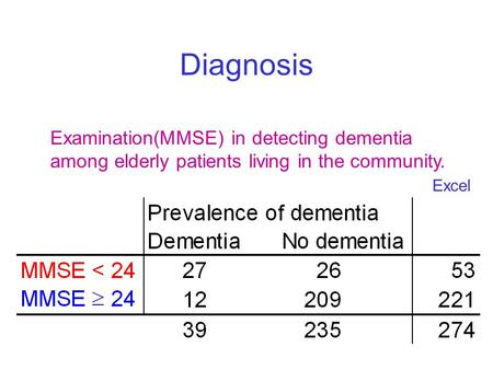 Diagnosis Examination(MMSE) in detecting dementia among elderly patients living in the community. Excel.
