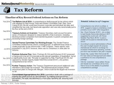 Tax Reform Potential Actions in 114 th Congress Comprehensive tax reform is unlikely in 2016; suggest a massive undertaking would probably occur in 2017.