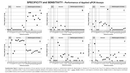 SPECIFICITY and SENSITIVITY – Performance of Applied qPCR Assays A Bacteria Methanogenic Archaea F FBacteria F FF F Supplementary Figure 1: Specificity.