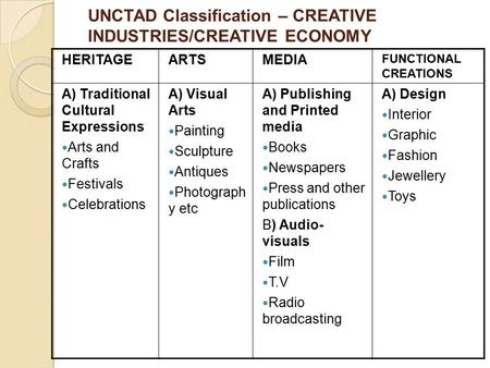 UNCTAD Classification – CREATIVE INDUSTRIES/CREATIVE ECONOMY HERITAGEARTSMEDIA FUNCTIONAL CREATIONS A) Traditional Cultural Expressions Arts and Crafts.