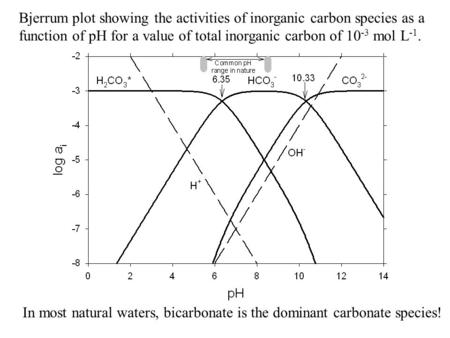 Bjerrum plot showing the activities of inorganic carbon species as a function of pH for a value of total inorganic carbon of 10 -3 mol L -1. In most natural.
