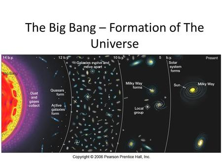 The Big Bang – Formation of The Universe. The universe Definition- all of space and everything in it.