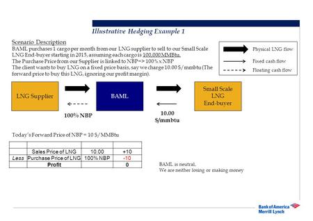Illustrative Hedging Example 1 LNG Supplier Small Scale LNG End-buyer BAML Scenario Description BAML purchases 1 cargo per month from our LNG supplier.