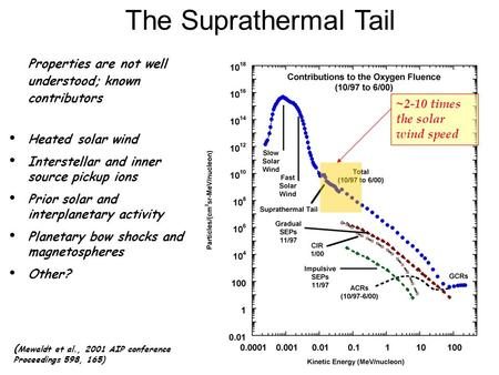 The Suprathermal Tail Properties are not well understood; known contributors Heated solar wind Interstellar and inner source pickup ions Prior solar and.