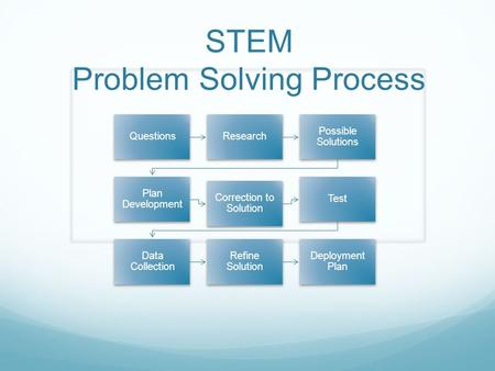 STEM Problem Solving Process QuestionsResearch Possible Solutions Plan Development Correction to Solution Test Data Collection Refine Solution Deployment.