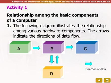 1.The following diagram illustrates the relationship among various hardware components. The arrows indicate the directions of data flow. Activity 1 Relationship.