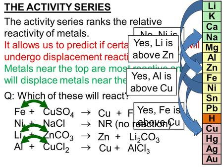 The activity series ranks the relative reactivity of metals.