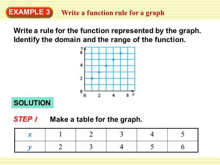 Write a function rule for a graph EXAMPLE 3 Write a rule for the function represented by the graph. Identify the domain and the range of the function.